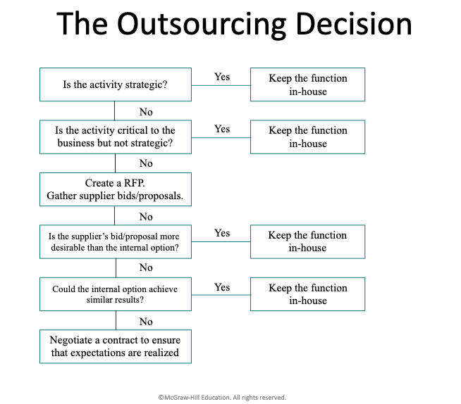 outsourcing decision